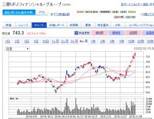 三菱UFJフィナンシャル・グループ株価