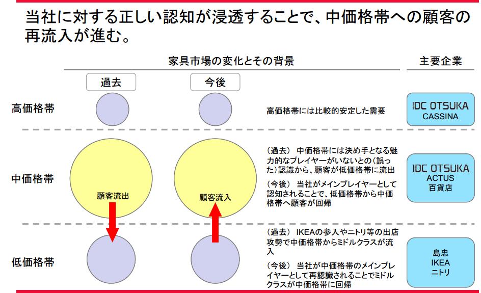 大塚家具中期計画1
