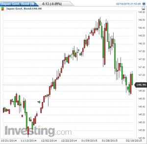 日本国債チャート