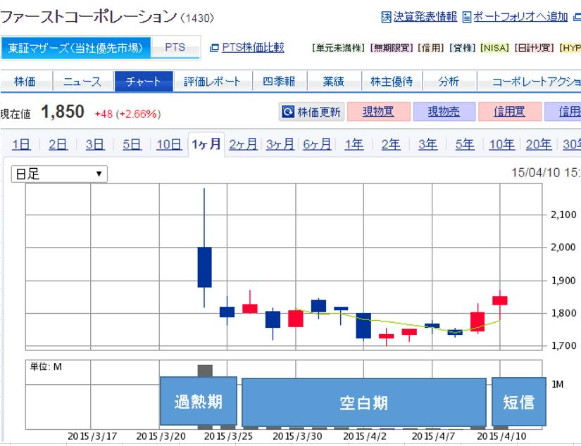 ファーストコーポレーションの株価推移