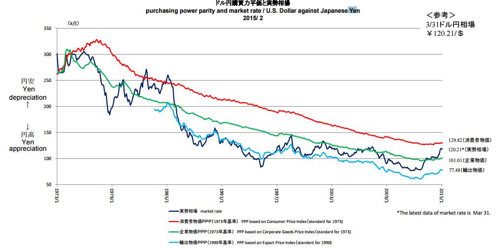 購買力平価と為替レート