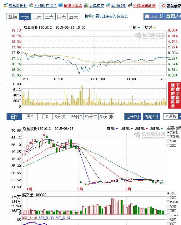 dongfang chart