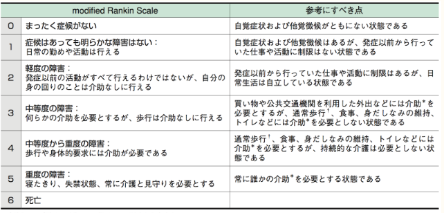 modified ranking scale