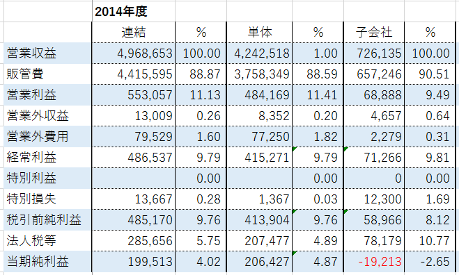 ヒロセ通商2014年度損益計算書