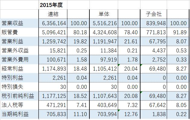 ヒロセ通商2015年度損益計算書