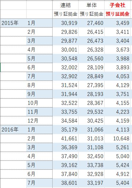 ヒロセ通商子会社預り金