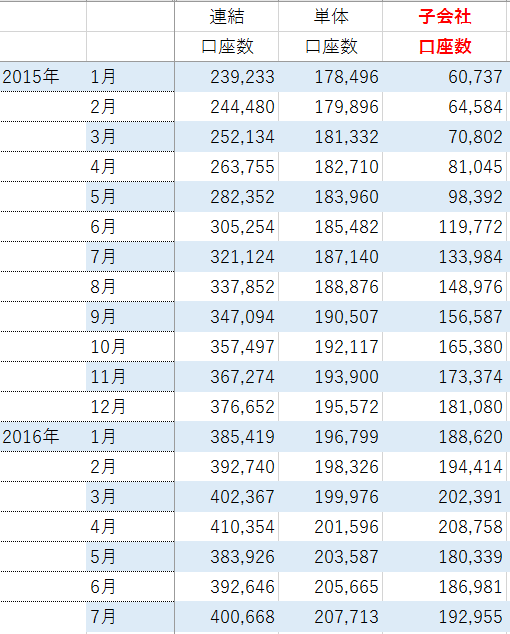 ヒロセ通商子会社口座数