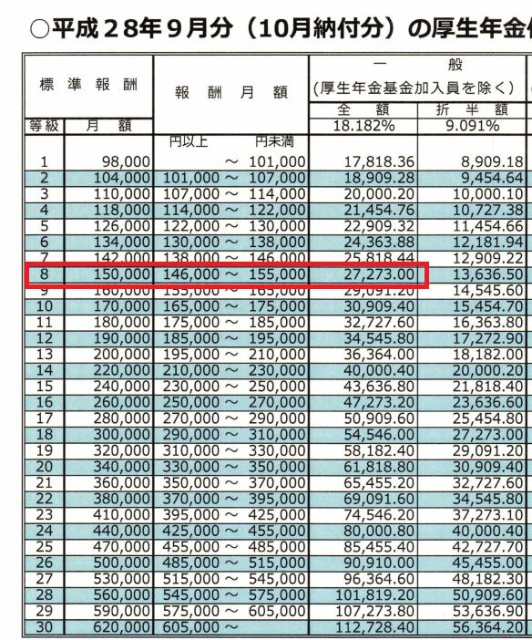 厚生年金金額表