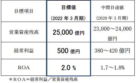 芙蓉総合リース中期経営計画