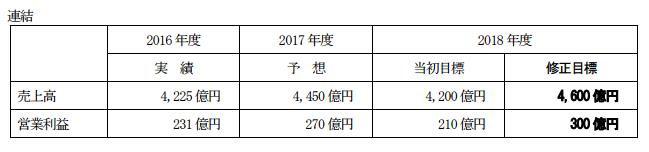 前田建設工業中期経営計画