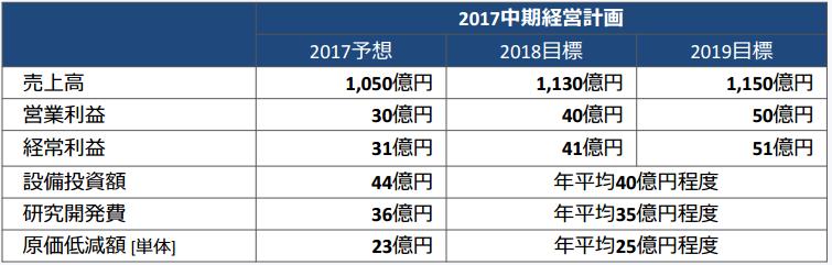 東光高岳中期経営計画