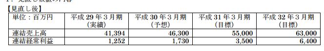 東京計器中期経営計画