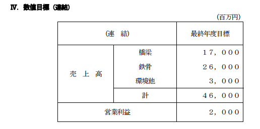 駒井ハルテック中期経営計画
