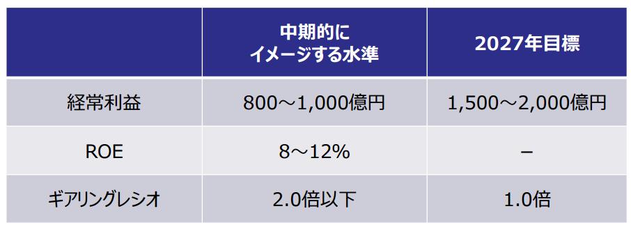 商船三井中期経営計画