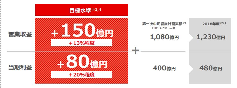 日本取引所グループ中期経営計画