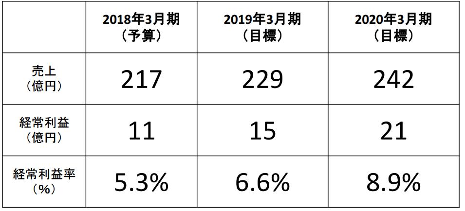 早稲田アカデミー中期経営計画