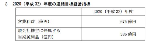 東武鉄道中期経営計画