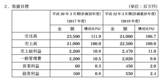 日本基礎技術中期経営計画