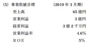 中京医薬品中期経営計画