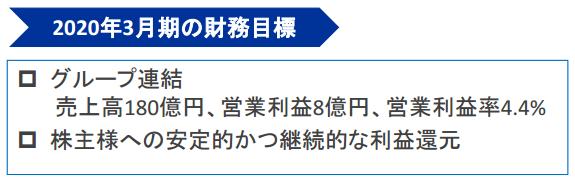 日本コンピューターダイナミクス中期経営計画