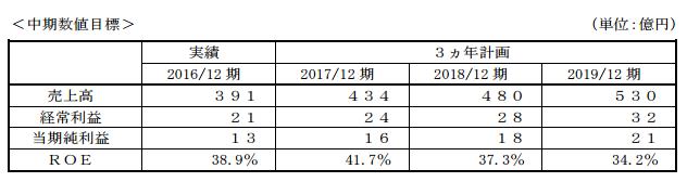 日本管理センター中期経営計画