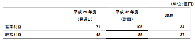 富士石油中期経営計画