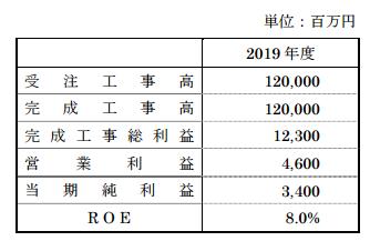 新日本空調中期経営計画