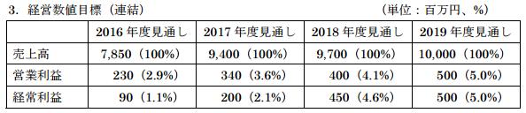 東京コスモス電機中期経営計画
