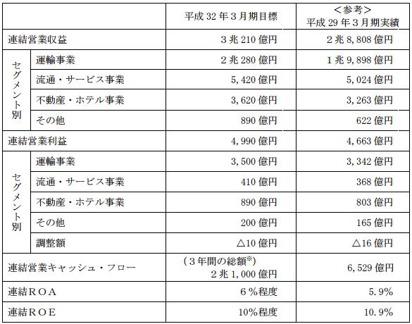 東日本旅客鉄道中期経営計画