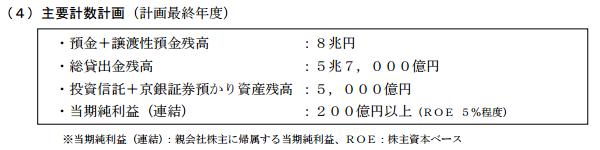 京都銀行中期経営計画