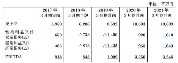 東京ボード工業中期経営計画2