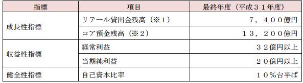 北日本銀行中期経営計画
