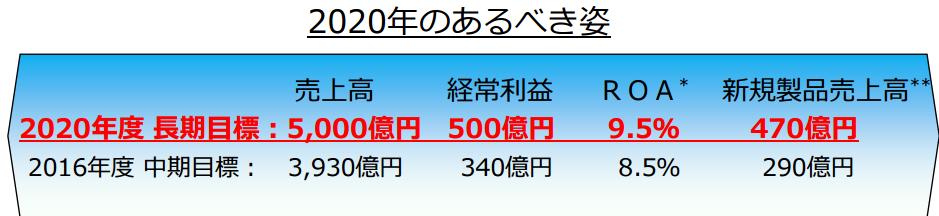 日本触媒中期経営計画