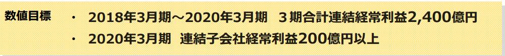 長谷工コーポレーション中期経営計画