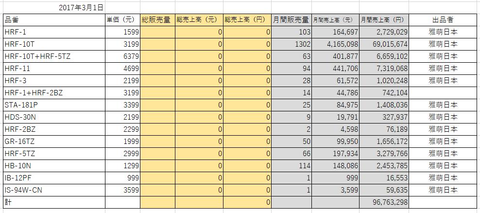 ya-man天猫売上201702