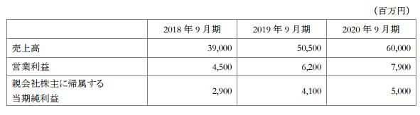 夢真HD中期経営計画20171106