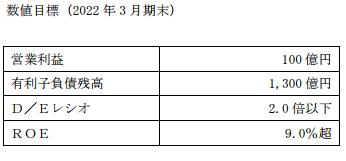三井倉庫HD中期経営計画
