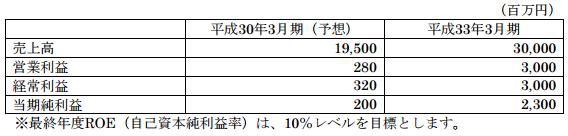 新川中期経営計画