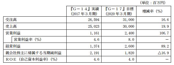 日阪製作所中期経営計画