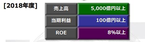 マクニカ富士エレ中期経営計画