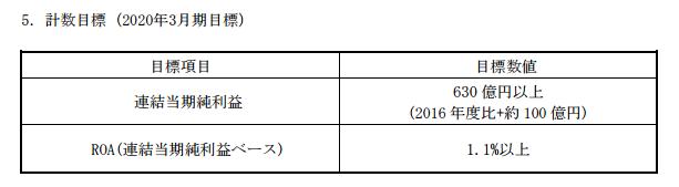 三菱UFJリース中期経営計画