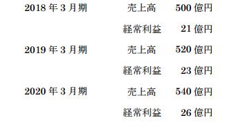 三栄コーポレーション中期経営計画