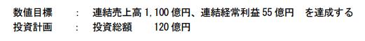 日本トランスシティ中期経営計画