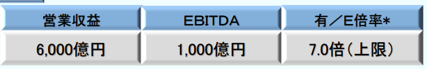 小田急中期経営計画