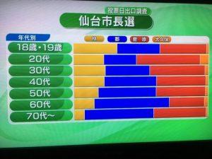 仙台市長選年代別出口調査