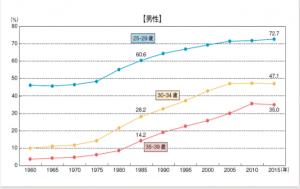 男性未婚率の推移