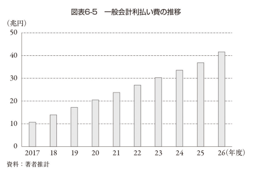利回り3%の場合の国債利払い費推移予想