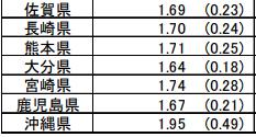 都道府県別出生率2