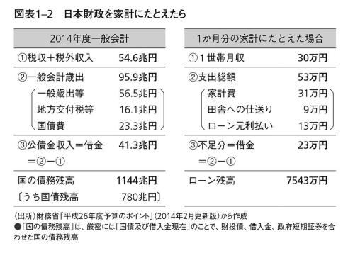 日本の財政を家計に例える