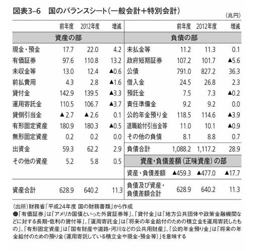 国の貸借対照表2012